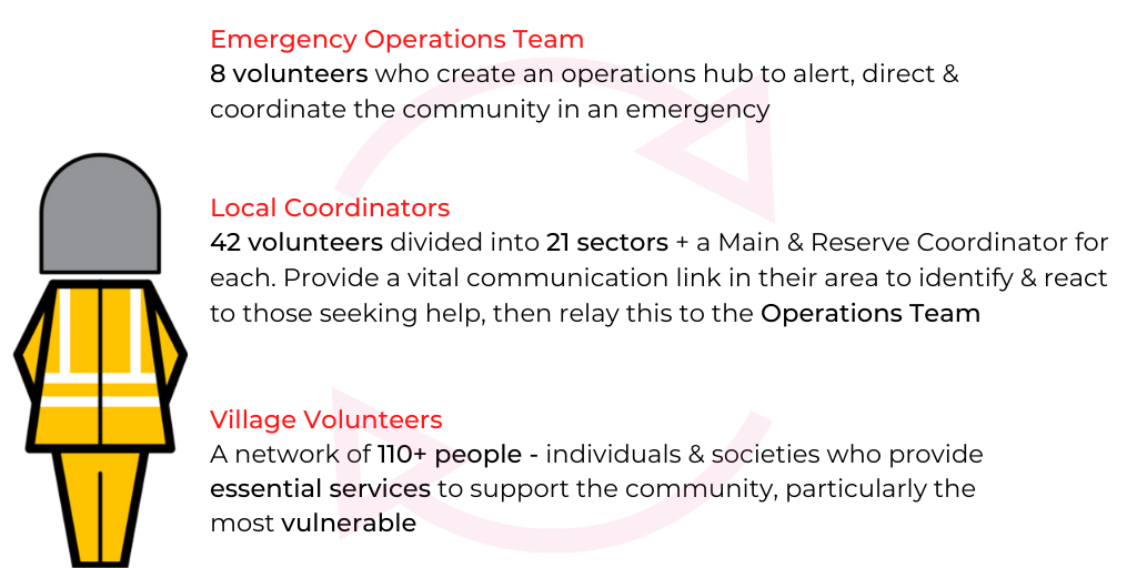 The Great Barton Emergency Plan is structured around 3 volunteer groups
